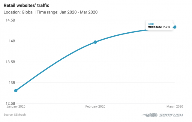 Рост трафика в сфере розничной торговли