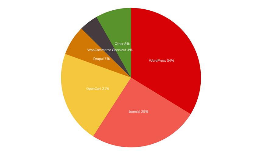Распределение CMS интернет-магазинов с открытым исходным кодом по Украине