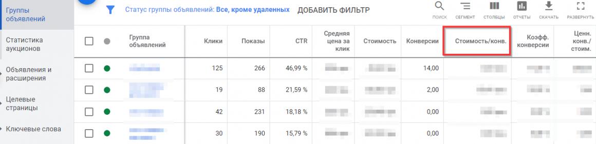 стоимость целевого действия в Google Ads