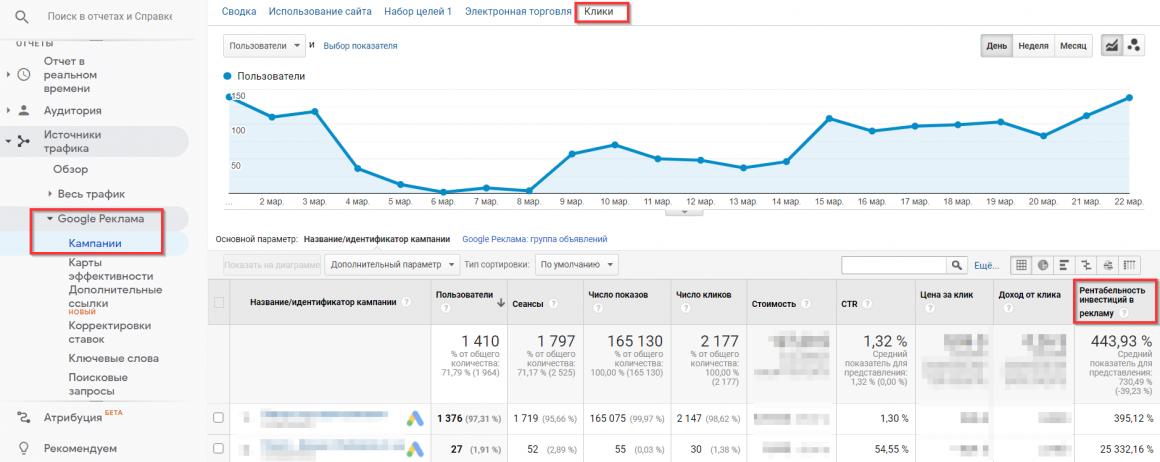 ROAS в Google Analytics