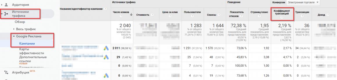 CR в Google Analytics