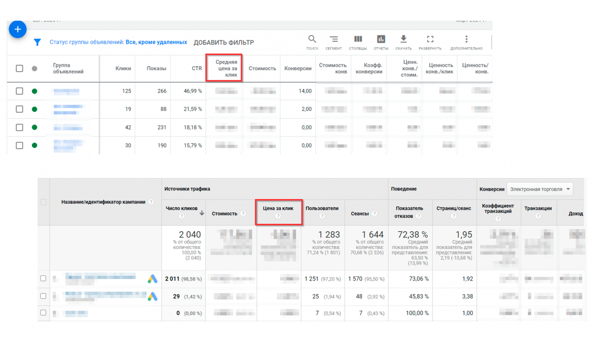 расчет эффективности контекстной рекламы - показатель цена клика
