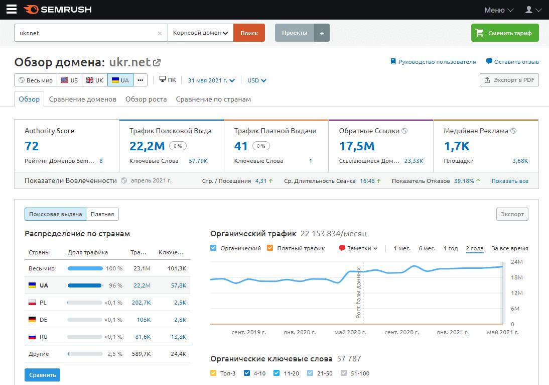 SEO-инструмент для анализа конкурентов SimilarWeb