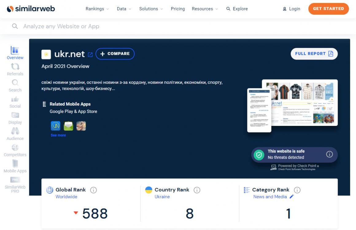 сервис для анализа конкурентов SimilarWeb