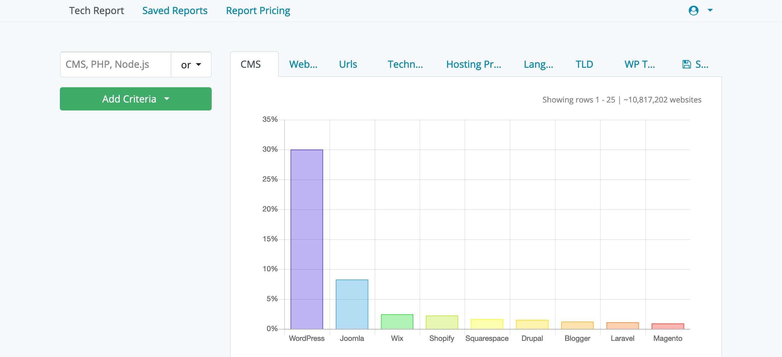 Что такое движок для сайта. Статистика использования CMS с сайта whatcms.org.